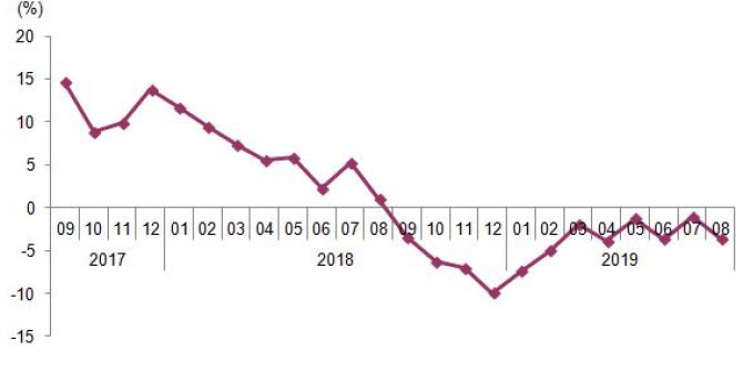 Sanayi Üretimi Yüzde 3,6 Azaldı
