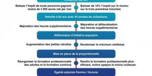 Fransız Cumhurbaşkanı Adayı Le Pen, Komünist Parti Seçmenine Yöneldi