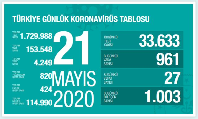turkiye-koronavirus-vaka-sayisi-21-mayis.jpg