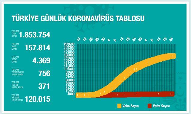 turkiye-koronavirus-vaka-sayisi-25-mayis-1.jpg