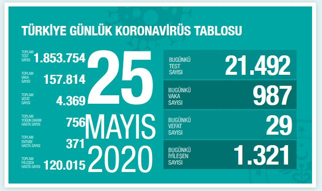turkiye-koronavirus-vaka-sayisi-25-mayis.jpg