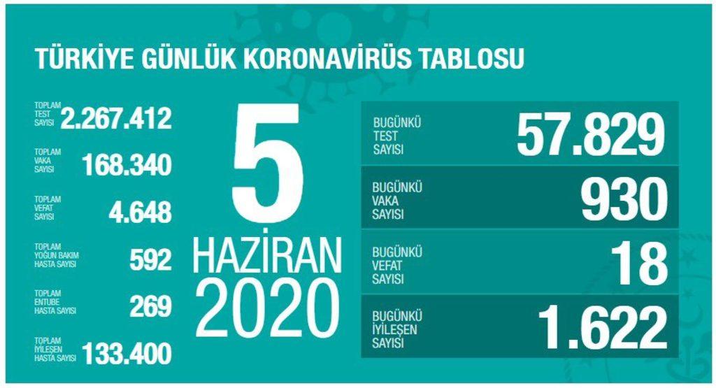 turkiye-koronavirus-5-haziran.jpg
