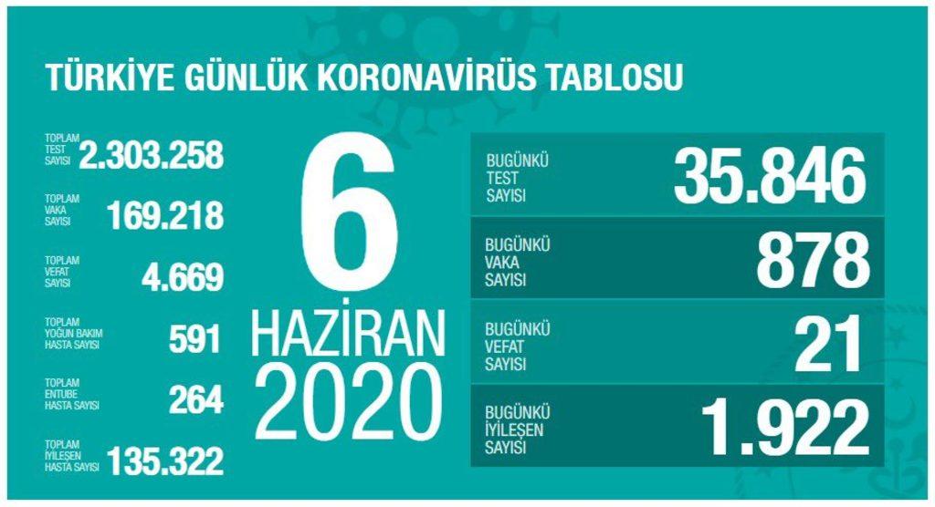 turkiye-6-haziran-koronavirus.jpg