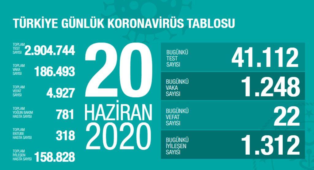 turkiye-koronavirus-20-haziran.jpg
