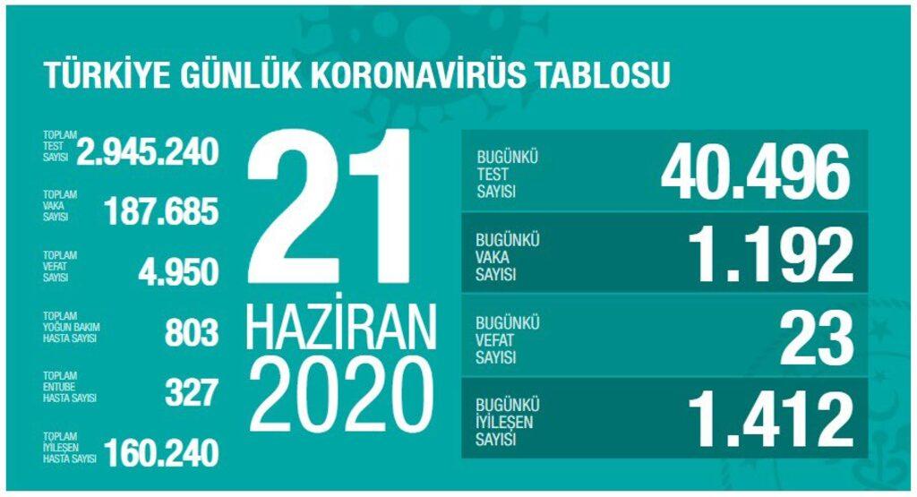 turkiye-21-haziran-koronavirus.jpg