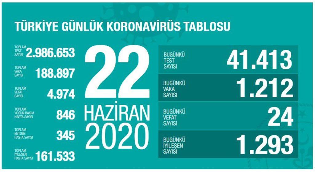 22-haziran-koronavirus-tablosu.jpg