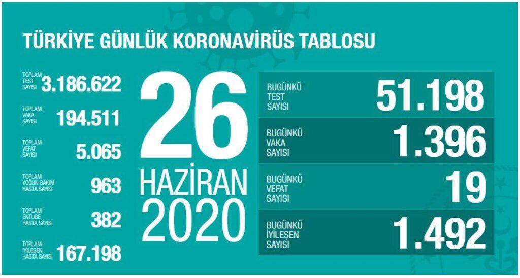 turkiye-26-temmuz-koronavirus-tablosu.jpg