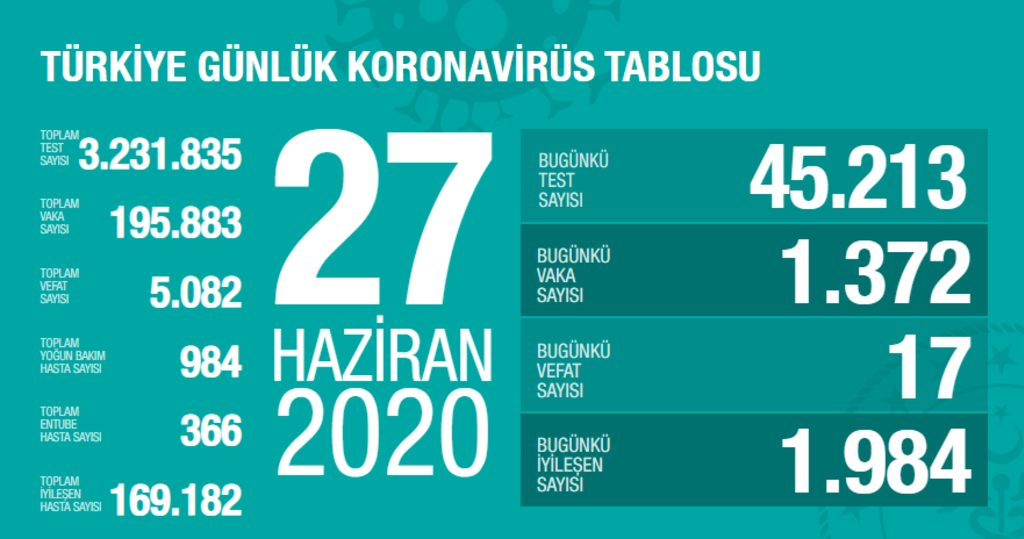 turkiye-koronavirus-27-haziran.jpg